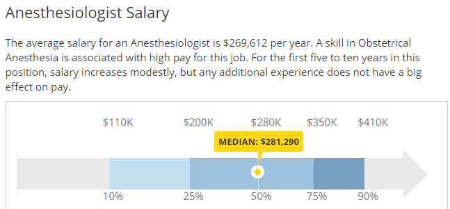 How much Anaesthesiologist make Hourly/Yearly in Texas, Job description & Duties