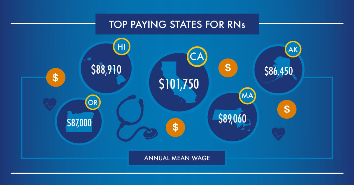 Top 50 High Paying Nursing Careers And Specialities